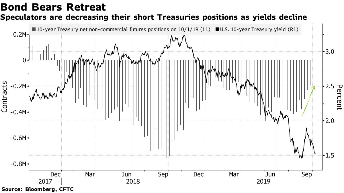 Speculators are decreasing their short Treasuries positions as yields decline