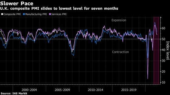 U.K. Is Warned of Stagflation Risk as Economy Cools, Prices Rise