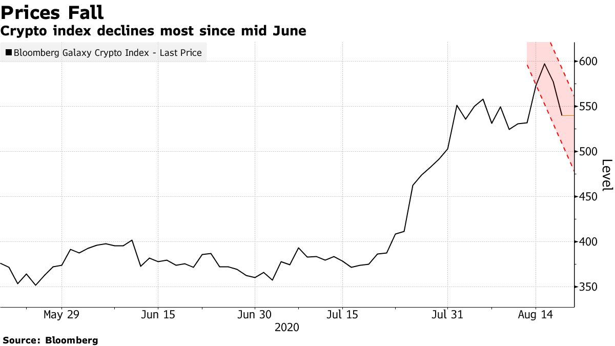 Crypto index declines most since mid June