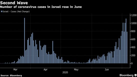 Israel Looks for Answers to the Second Virus Wave