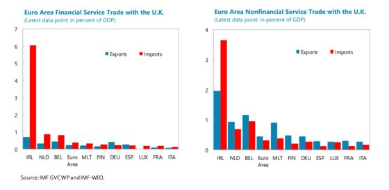 Trade, Political Risks May Jolt Euro-Area Economy's Soft Landing