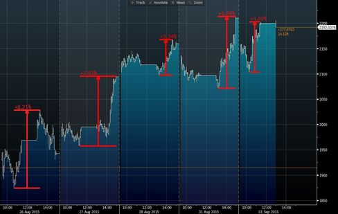 SSE 50 Intraday Moves