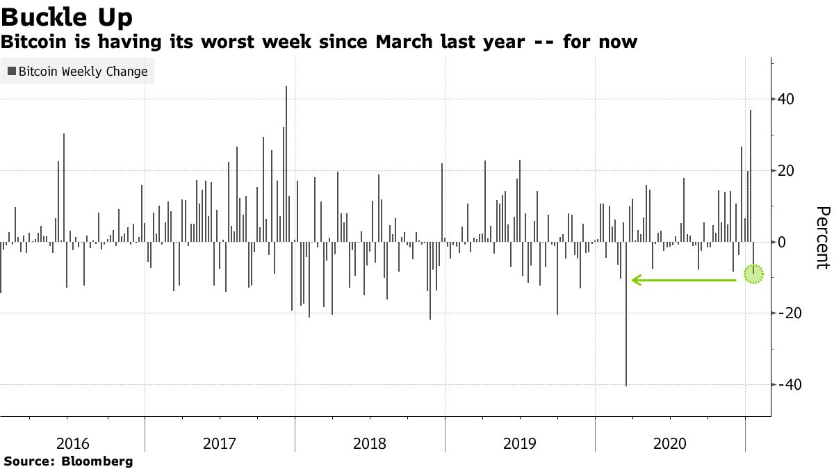 Bitcoin is having its worst week since March last year -- for now