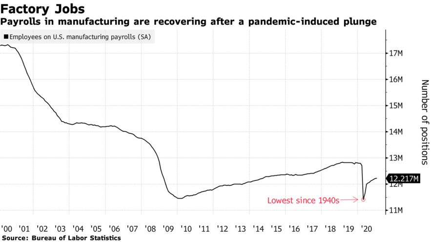 Payrolls in manufacturing are recovering after a pandemic-induced plunge