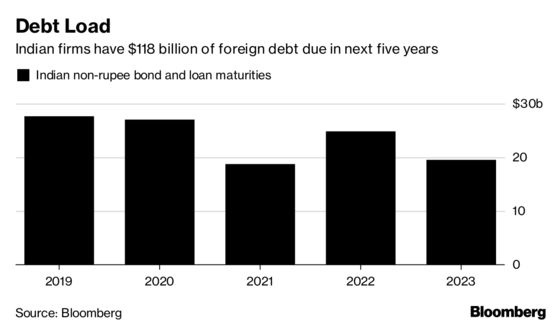 Rupee's Slide Is Stinging Indian Firms With Unhedged Foreign Debt