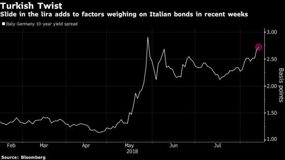 Italian Populists Fight Contagion From Turkish Markets