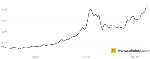 Bitcoin Rally: The Satoshi Factor?