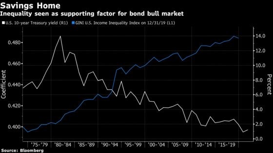 Forget Taper, Real Deal for Bonds at Jackson Hole Is Inequality