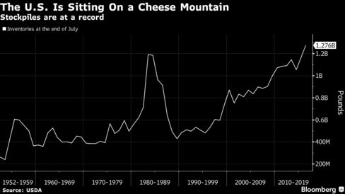 US to buy 11M pounds of cheese to boost dairy prices