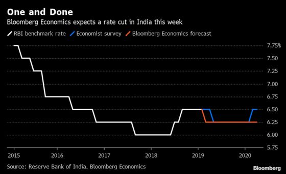 India Has Room to Make a One-and-Done Interest Rate Cut