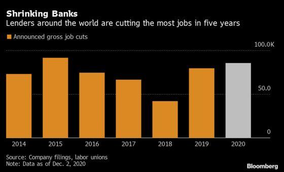 Global Bank Job Cuts Reach Five-Year High