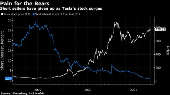 Many Tesla Short Sellers Are Giving Up