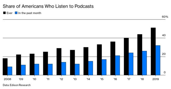 Spotify Bets Big on Podcasts as a Path to Profitability