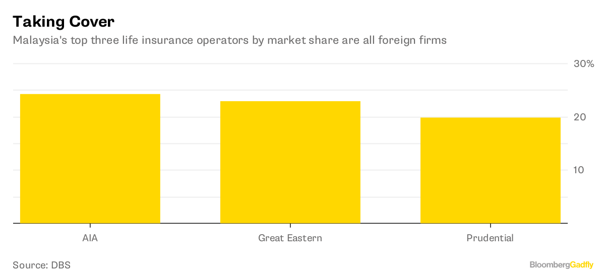 Malaysia S About To Get Real For Foreign Insurers Bloomberg