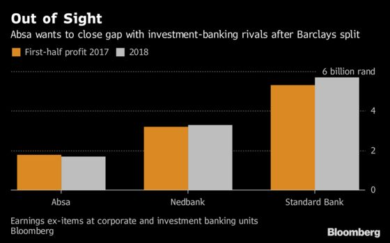 Unshackled From Barclays, Absa Investment Bank Chases Growth