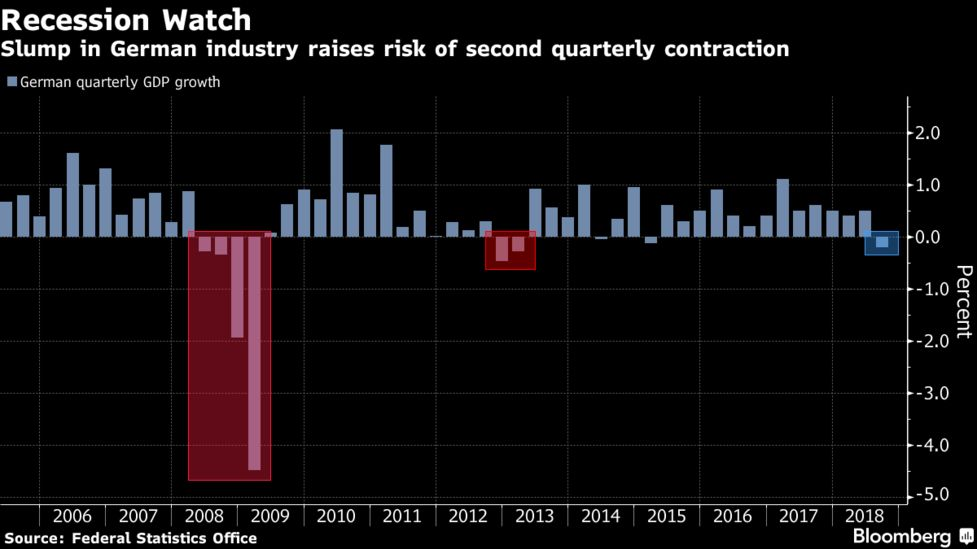 Slump In German Industry Raises Risk Of Second Quarterly Contraction
