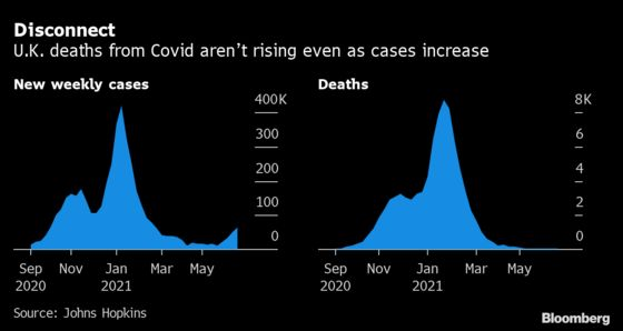 Europe Gets Fresh Virus Warning as Delta Variant Spreads