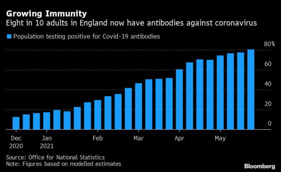 Eight in 10 Adults in England Now Have Covid-19 Antibodies