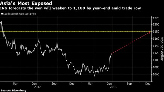 Top Asian Currency Forecaster Says Won Most Exposed to Trade War