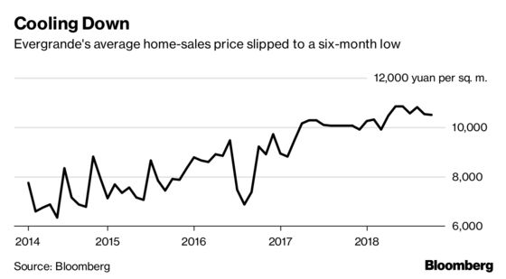 Evergrande Charts Show a Home Builder Dicing With Danger