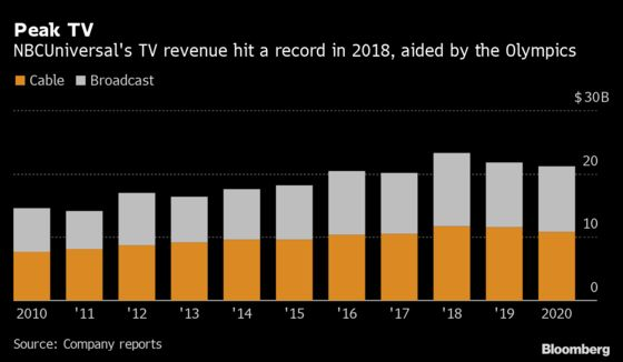 Fallen King of Cable TV Bets That Live Sports Can Stem Decline