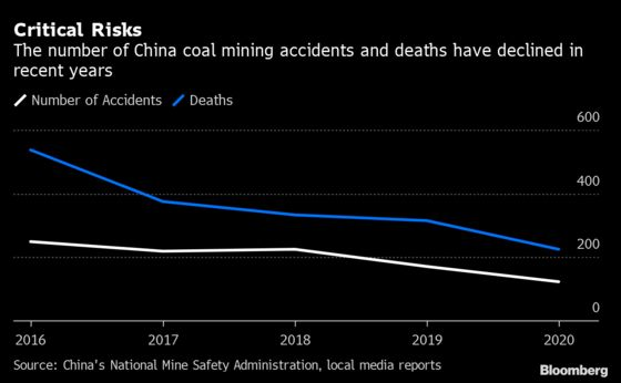 China's Record Coal Prices Turn Dangerous With Mining Deaths