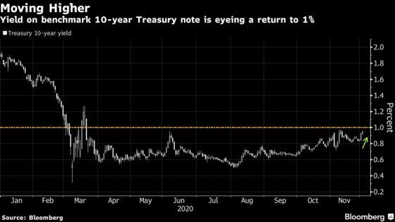 False Dawn in Treasury Yields Seen With Fed Posing Risk