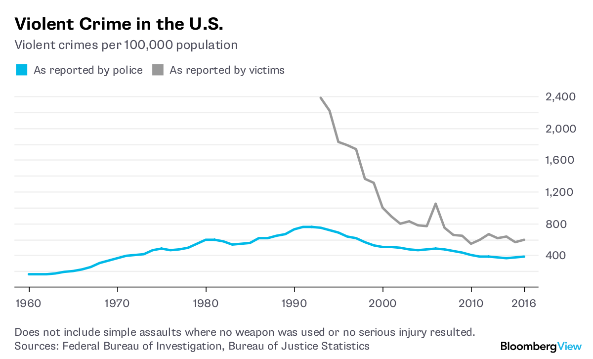 Pssst: Crime May Be Near an All-Time Low - Bloomberg