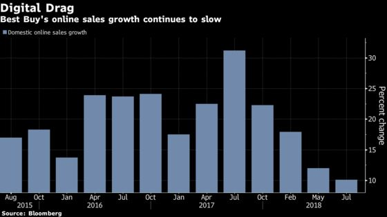 Best Buy Falls Most in Almost a Year as Growth Seen Cooling Off