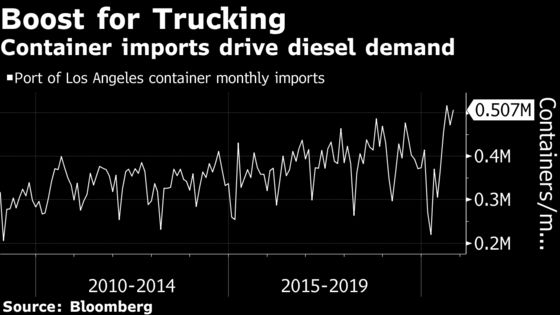 Americans on a Buying Spree Give Battered Diesel Market a Lift