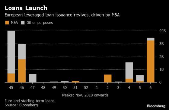 Leveraged Loan Market Refills After M&A Lending Pickup in Europe