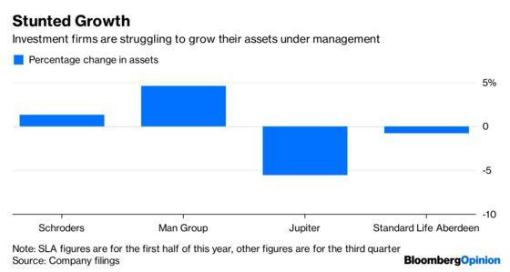 Money Managers Are Losing Faith in Money Managers