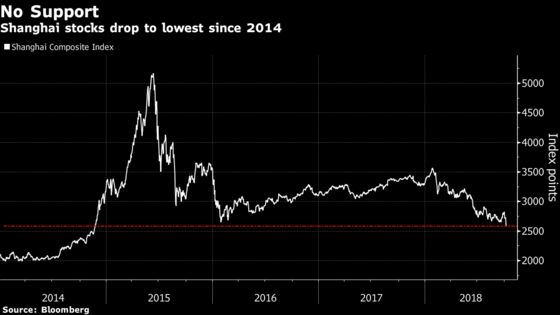 China Shares Sink Most Since 2016 as 1,000 Stocks Fall by Limit