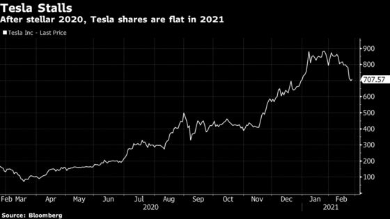 Tesla Shares Stage Tepid Recovery on 'Buy the Dip' Bounce