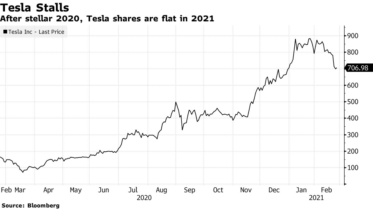 After stellar 2020, Tesla shares are flat in 2021