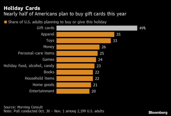 Gift-Card Surge to Provide Much-Needed Boost for U.S. Retailers