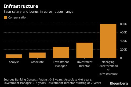 Lower Rates Drive Salaries for Some German Asset Managers