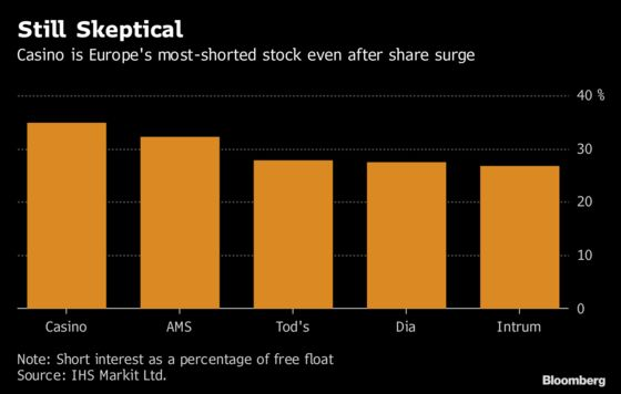 A French Retailer's Stock Rally Fails to Deter Short Sellers