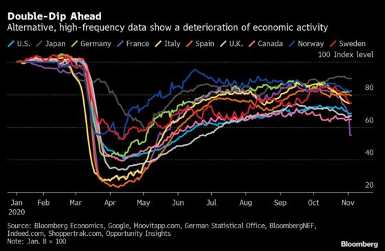 Double-Dip Moves From Risk to Reality in Major Economies