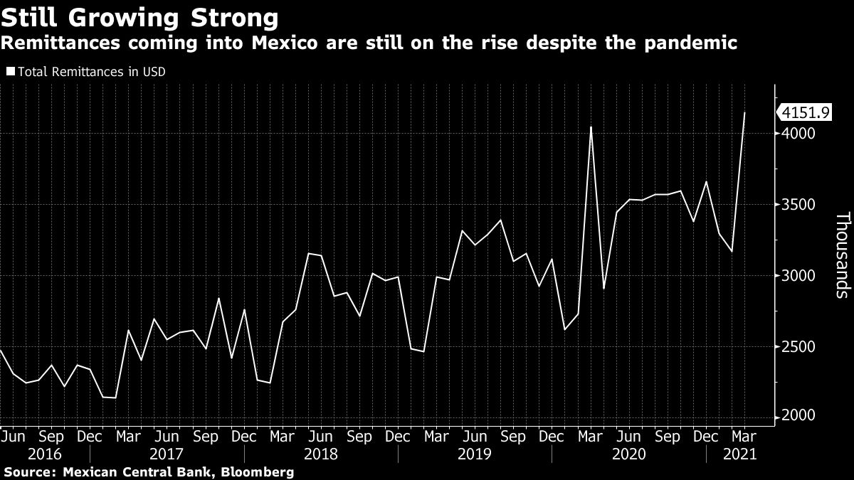 Mexico Hits Remittances Record in March as U.S. Stimulus Flows
