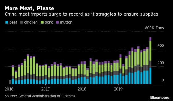 China's Meat Imports Surge to Record to Meet Holiday Demand