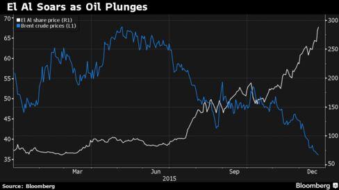 El Al's stock has risen as the price of Brent crude sank.