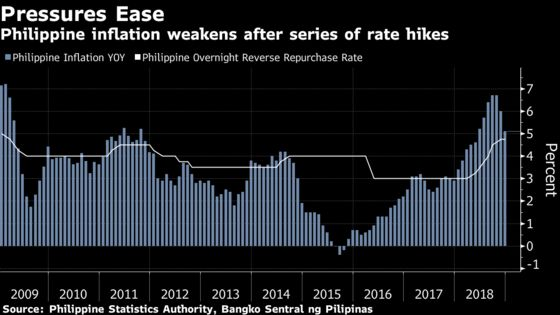 Philippine Inflation Falls Further Than Any Economist Expected