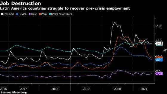Debt Load Threatens Latin America Jobs Recovery, World Bank Says