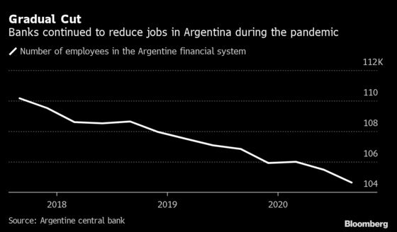Buenos Aires Bankers' Return to Office Imperiled By Covid Surge