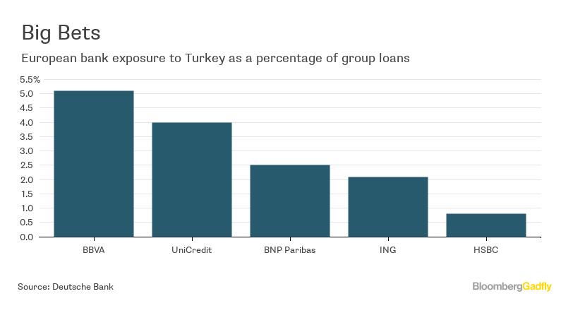 Unicredit Bank Turkey on