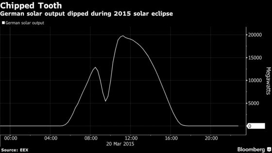 Solar Eclipse Threatens EU Power Supplies Reliant on Renewables