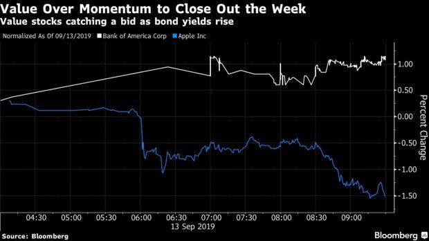 Value stocks catching a bid as bond yields rise