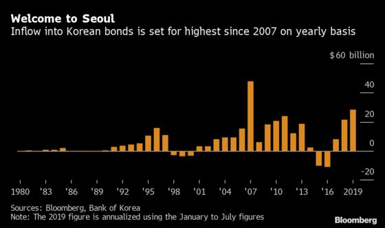 Asia's Worst-Performing Bonds Draw Most Inflows in a Decade