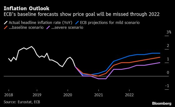Two ECB Officials Set High Bar for End to Crisis Stimulus Plan